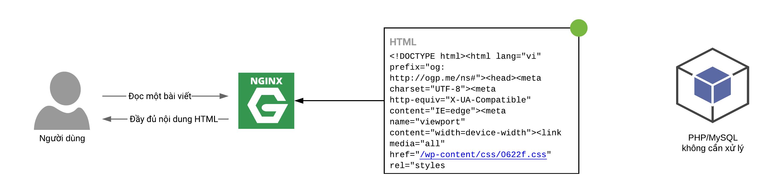 cách full page cache hoạt động
